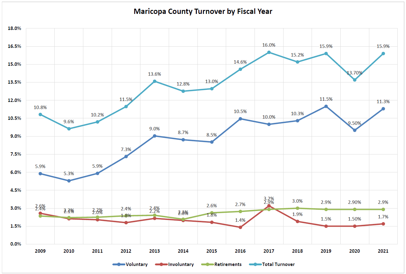 A graph showing the turnover in Fiscal Year 2018